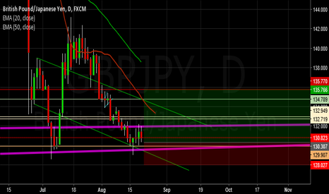 GBPJPY: possible buy set up on GBP/JPY