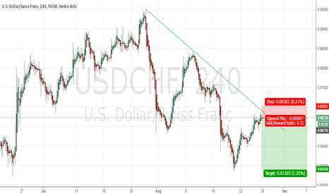 USDCHF: Trend Continuation