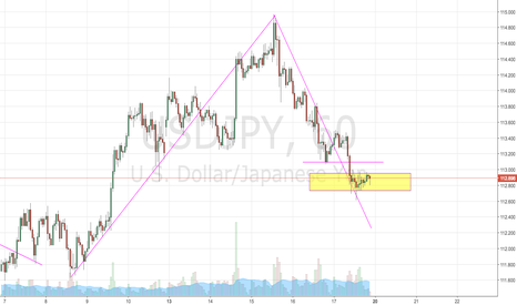 USDJPY: watch & see
