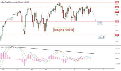 US30: DOW has two downside targets