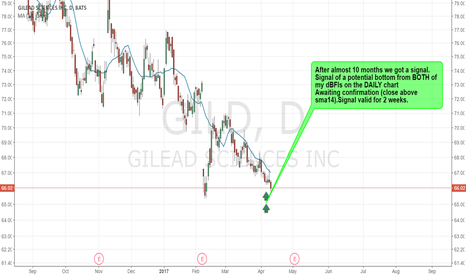 GILD: GILD - POTENTIAL BOTTOM