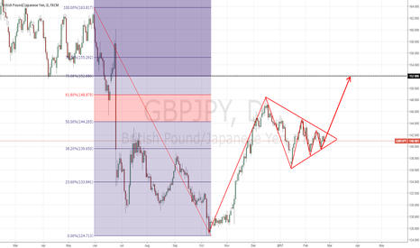 GBPJPY: Long Term projections