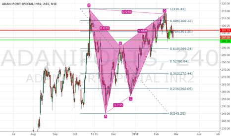 ADANIPORTS: Short adaniport for a target of 286