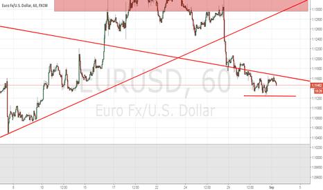 EURUSD: Análisis Eur/Usd