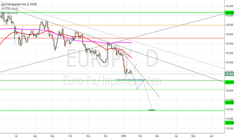 EURJPY: EURJPY - Short Trade