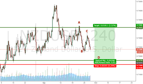 NZDUSD: Testing a new software,  ABCD Pattern