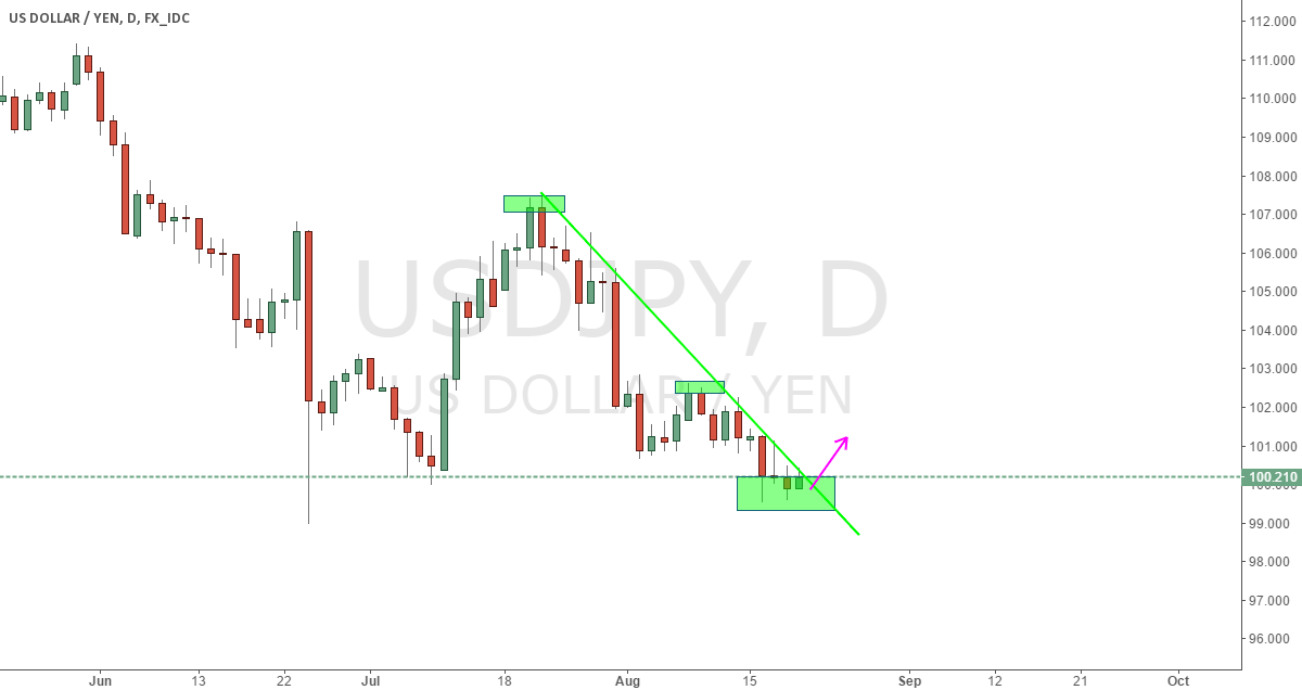 Temporary Long USDJPY
