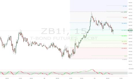 ZB1!: Bull DVG