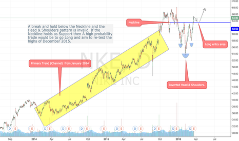 NKE: Inverted Head & Shoulders in play on the NKE.