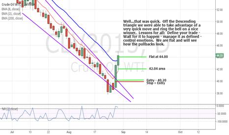 CLV2015: Flat Crude