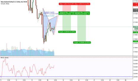 NZDUSD: NZD/USD 60 min Bearish Gartley and Bearish ABCD pattern