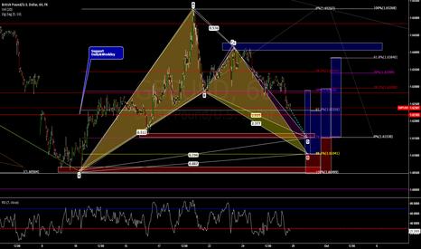 GBPUSD: Possible Gartley Buy Pattern