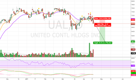 UAL: Possible Short Continuation