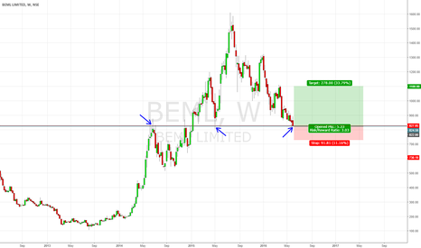BEML: BEML at Major support