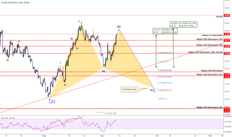 USOIL: QUICK Take: USOil - Maybe Reaching CRITICAL Point! So far +413
