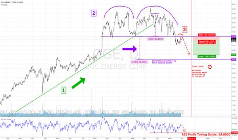 OGE: Trading Plan for Bearish OGE Double Top Pattern