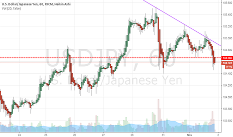 USDJPY: Short with $104.9