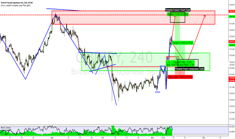 GBPJPY: GBPJPY: Some Longer Term Analysis (Long & Short)