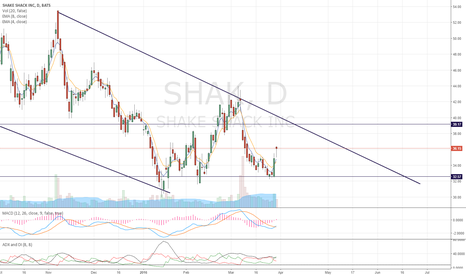 SHAK: Clear downside channel, long term watch list