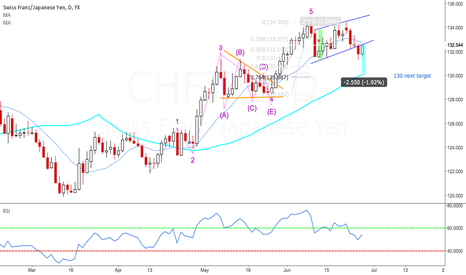 CHFJPY: CHF/JPY 1st correction completed