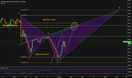 SPX500: Bearish Shark setting up with a ABCD in D-leg