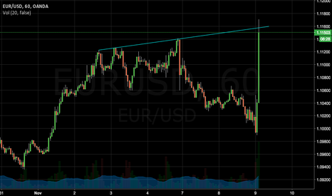 EURUSD: Yes this is real