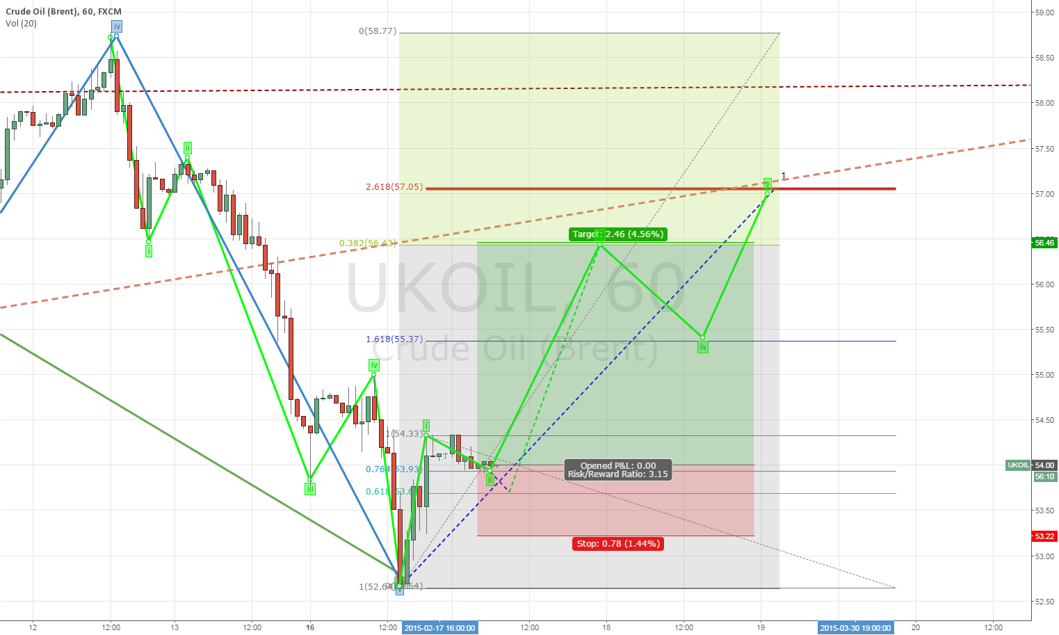 Long UKOIL to 56.4