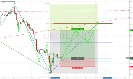 UKOIL: Long UKOIL to 56.4