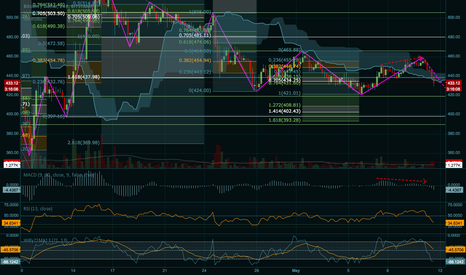 BTCUSD: Just for the colours : )