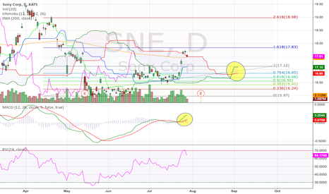 SNE: Sony Corp Daily (29.07.2014) Technical Analysis Training