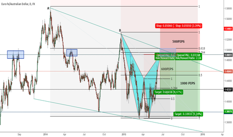 EURAUD: Potential Bat Pattern Completion on EURAUD