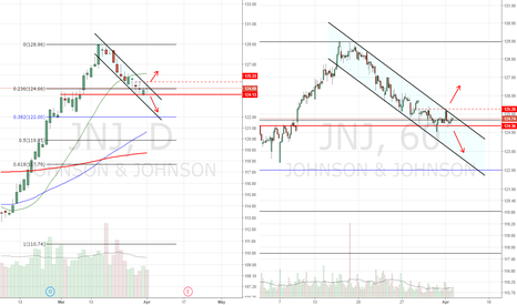 JNJ: continue down channel or breakout