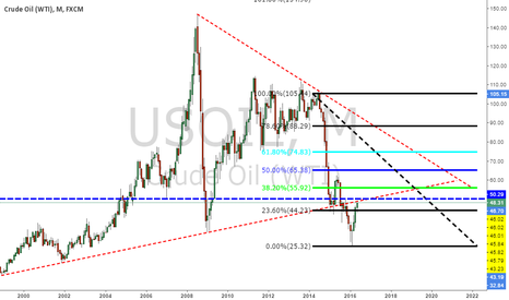 USOIL: USOIL. Monthly analysis very strong heading north