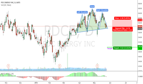PDCE: PDC ENERGY H&S - SHORT