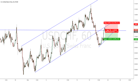 USDCHF: USD/CHF Retested the trendline after breakout