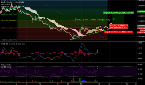 ZECBTC: Promising Coin, Charts Agree.... waiting for moment....