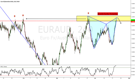 EURAUD: EURAUD: Deep Bearish Gartley Formation