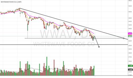 WWAV: Overvalued 10-20% Correction