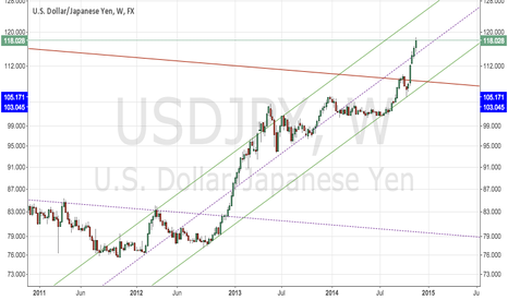 USDJPY: USDJPY about to crash badly