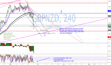 GBPNZD: GBPNZD Weekly Trade Plan