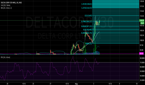 DELTACORP: SELL DELTA CORP TGT 104 SL 113 (short term) #NSE