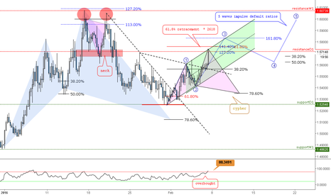 EURAUD: 4h / 2618 // structure // harmonics // impulse // IF=THEN ®