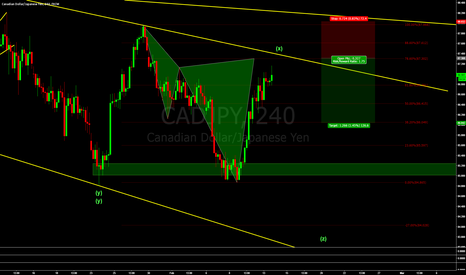 CADJPY: CADJPY - Possible short setup.