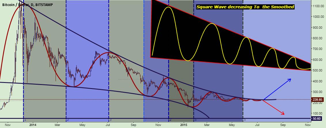 Dampen wave for BTC.
