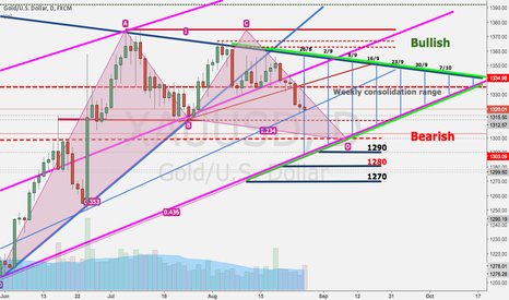 XAUUSD: Gold weekly consolidation range