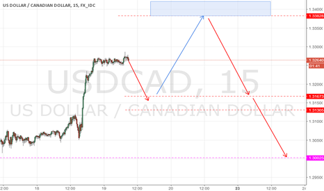 USDCAD: USD/CAD - Price movement