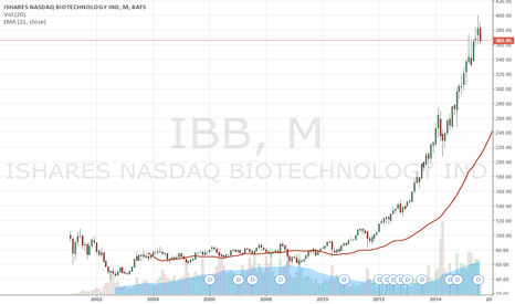 IBB: Running Alpha sees Big Turnaround is very near for Biotech IBB