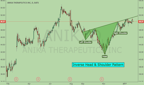 ANIK: Inverse Head & Shoulder