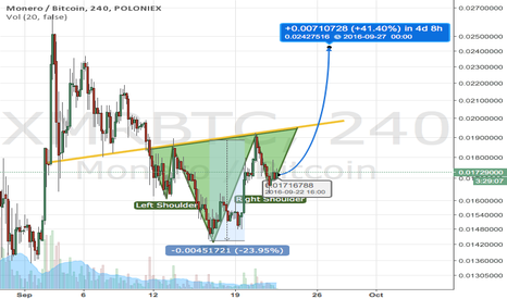 XMRBTC: XMR inverse head and shoulder