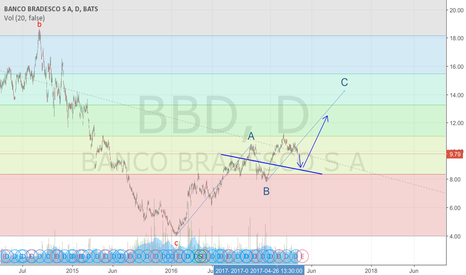BBD: Short term bearish